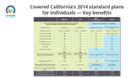 Covered California 2014 Standard Plans For Individuals
